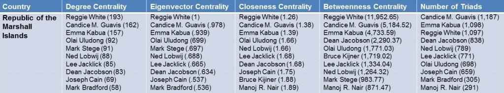 RMI Centrality Table