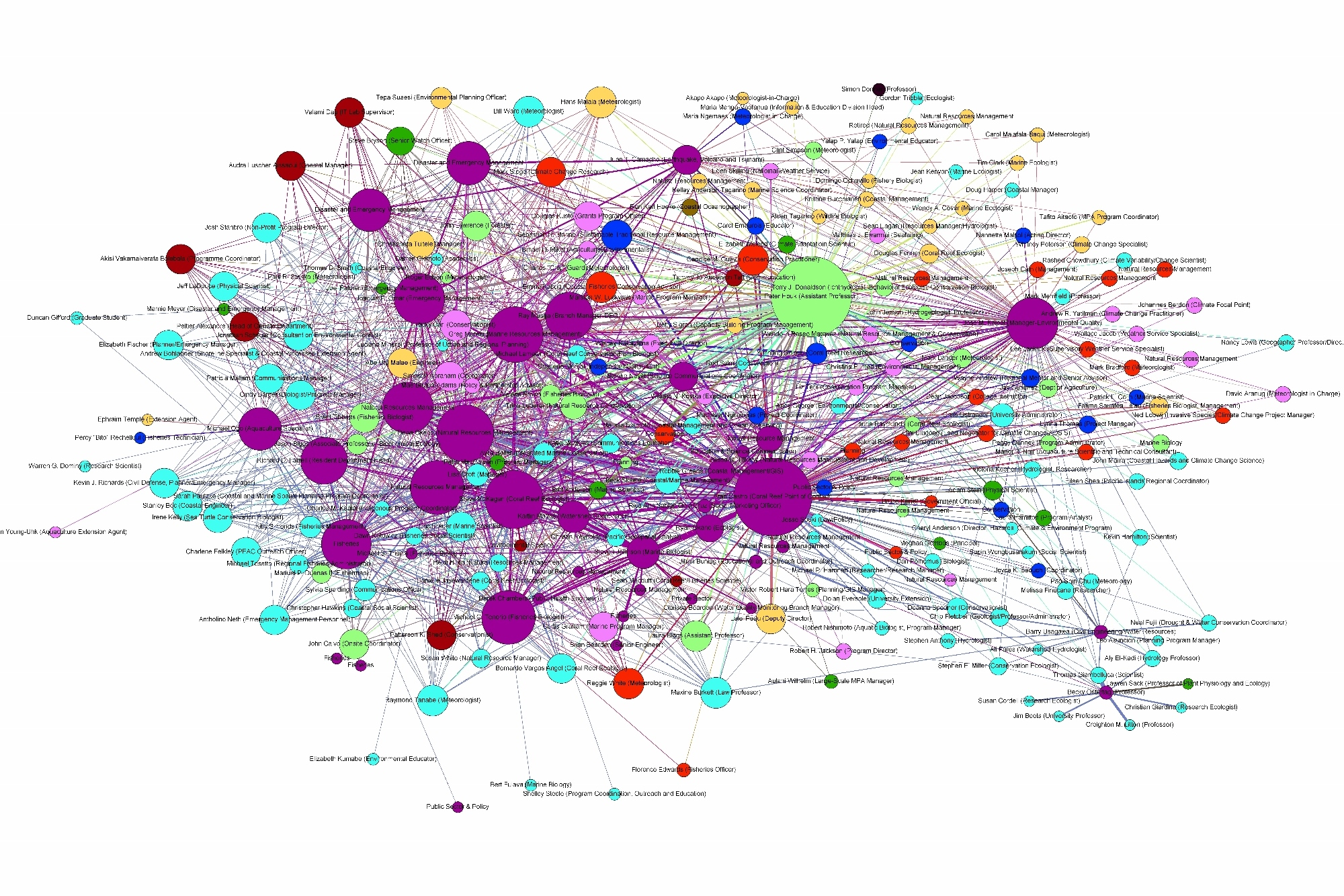 social network analysis phd thesis