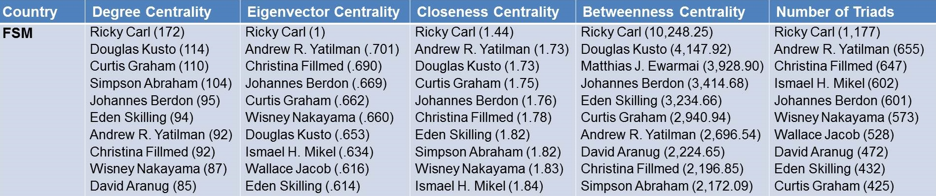 FSM Centrality Table