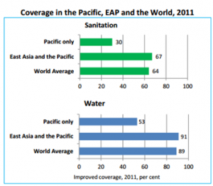 Source: Snapshots; A snapshot of Water and Sanitation in the Pacific 2013 Sub regional analysis and update, UNICEF
